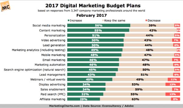 行銷預算規劃