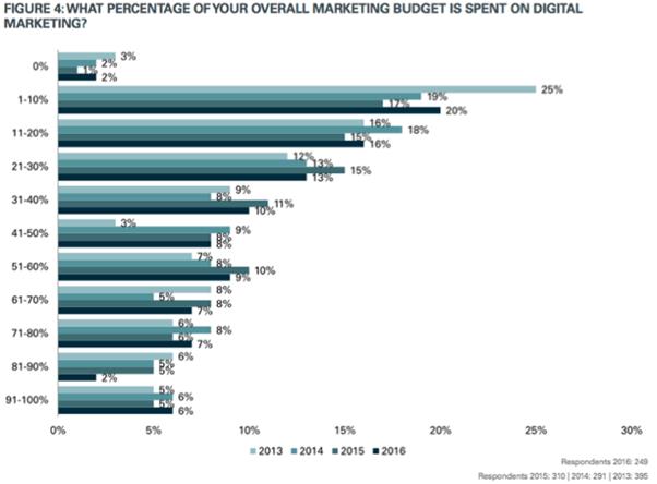 數位行銷在行銷預算中的佔比