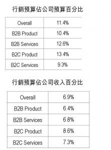 各類型公司(B2B/B2C/產品/服務)的行銷預算